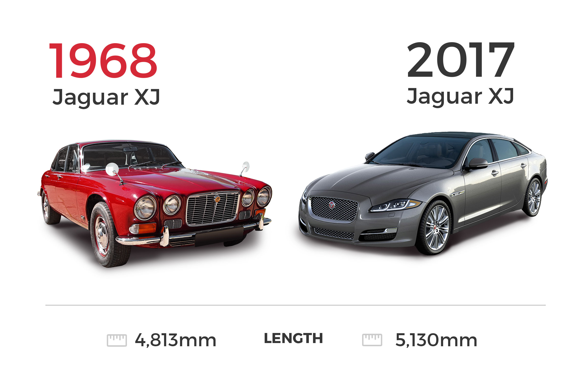 Image comparing 1968 Jaguar XJ model and 2017 Jaguar XJ model
