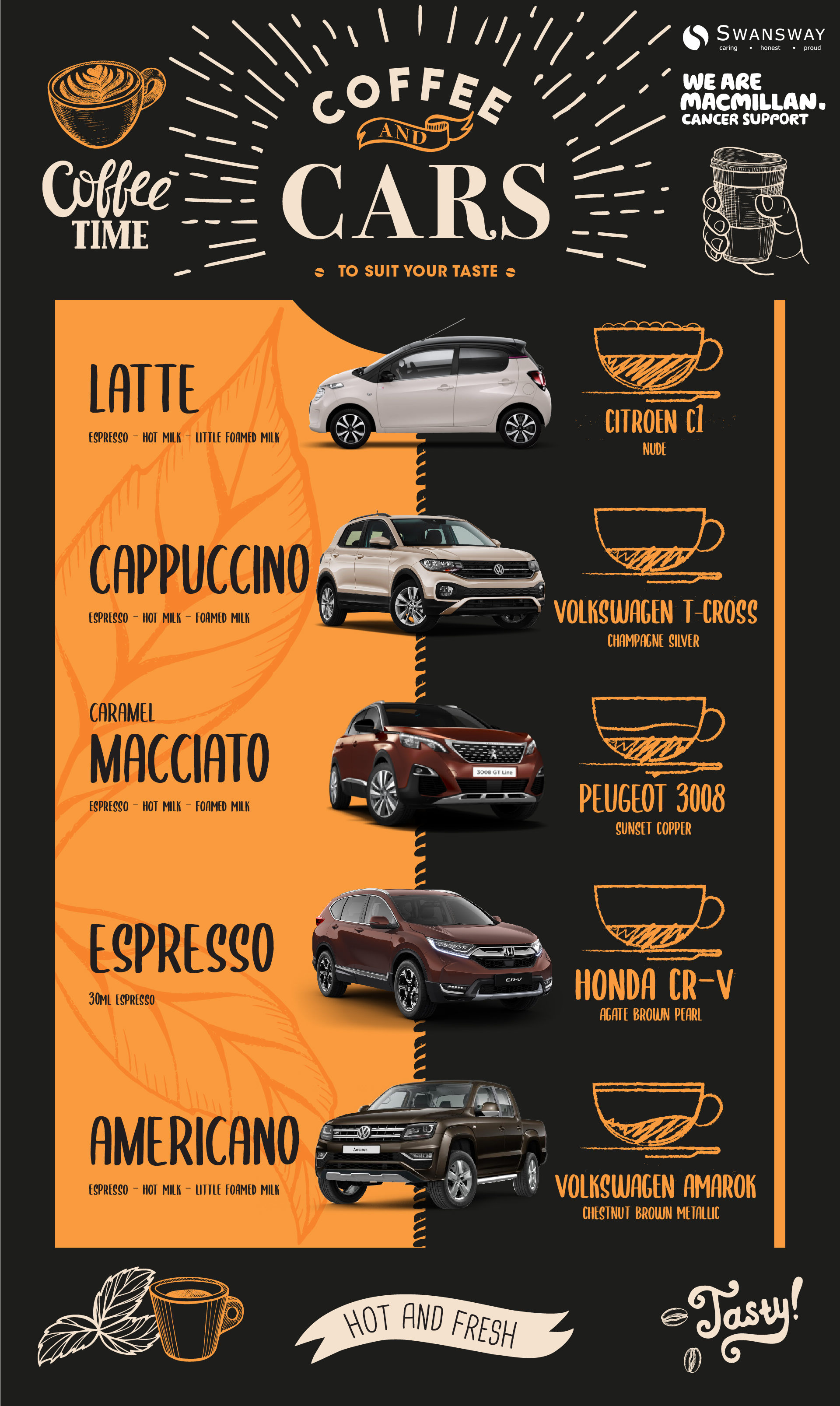 cars compared to coffee